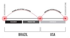 Design Activism in Brazil